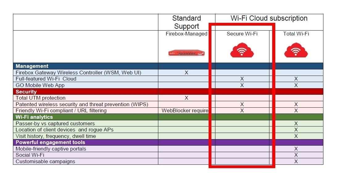 Picture of Trade Up to WatchGuard AP325 and 3-yr Secure Wi-Fi