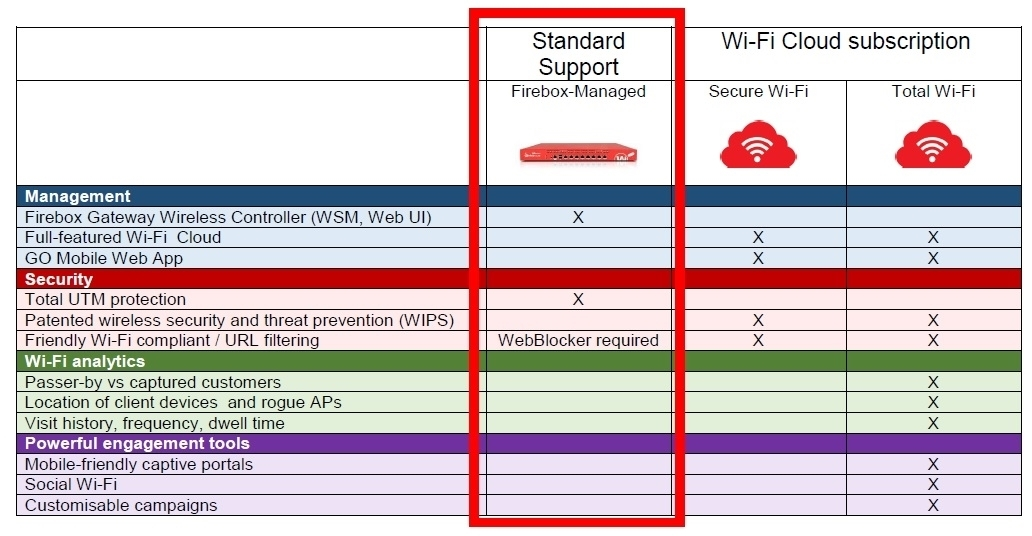 Picture of WatchGuard AP420 and 3-yr Basic Wi-Fi