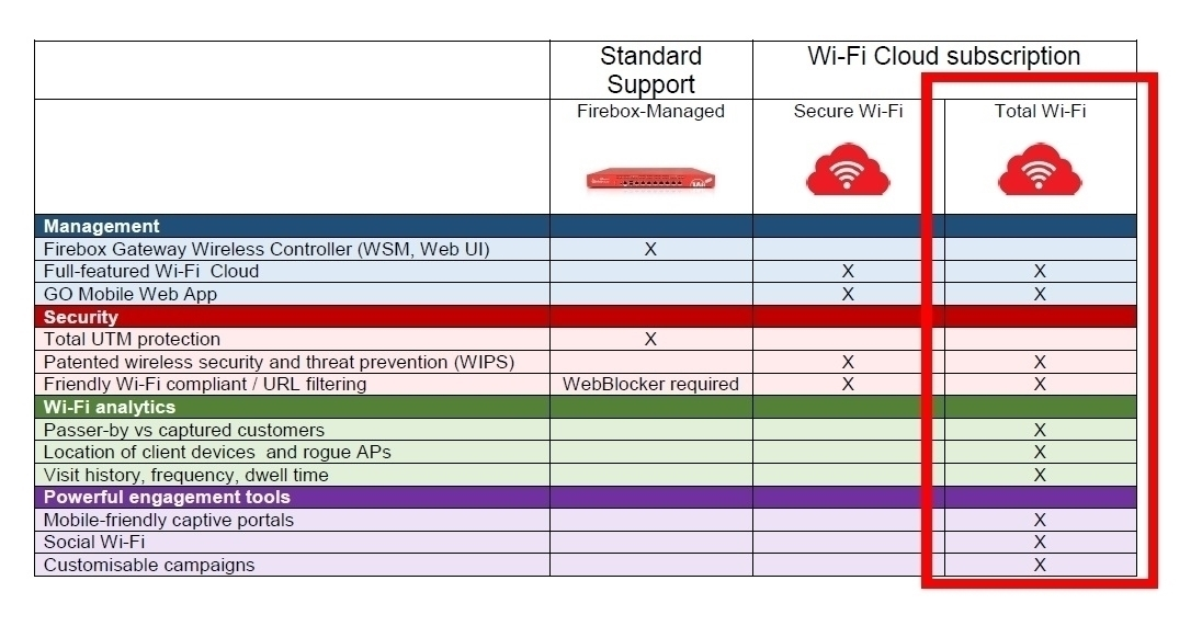Picture of WatchGuard AP125 and 1-yr Total Wi-Fi