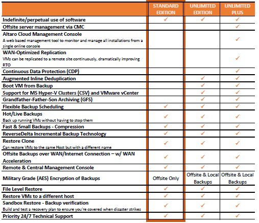 Picture of Altaro VM Backup for Mixed Environments 2-yr SMA/Maintenance Renewal - Standard Edition