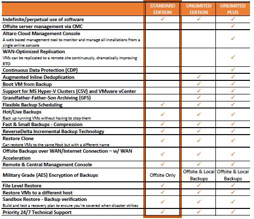 Picture of Altaro VM Backup for Mixed Environments 3-yr SMA/Maintenance Renewal - Standard Edition